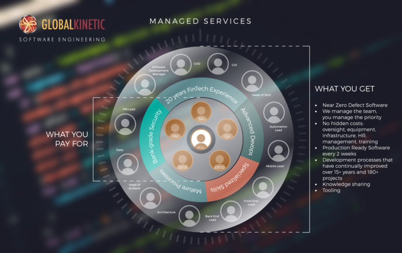 Global Kinetic Managed Services
