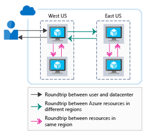 Figure 2: Bringing resources closer to users