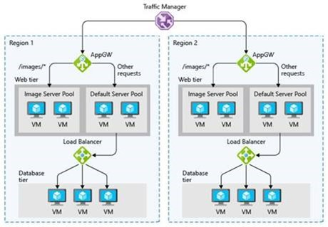 High Availability Systems architecture